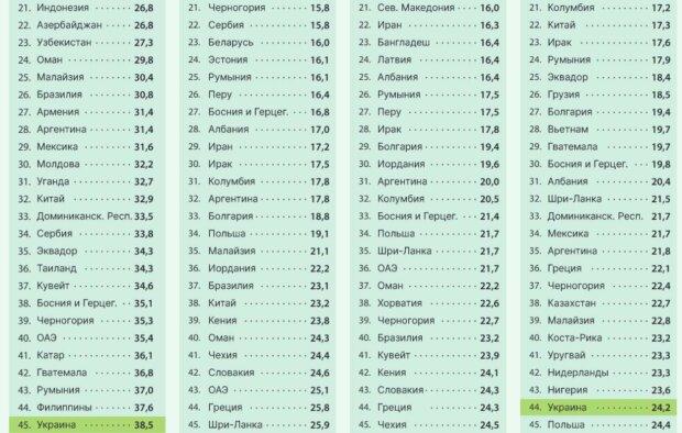 Аналитики сравнили цены на овощи в 98 странах. Украина попала в мировой рейтинг - 3 - изображение