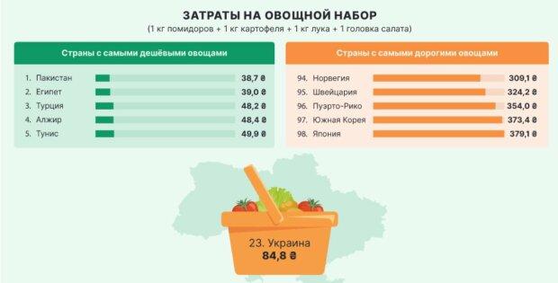Аналитики сравнили цены на овощи в 98 странах. Украина попала в мировой рейтинг - 1 - изображение